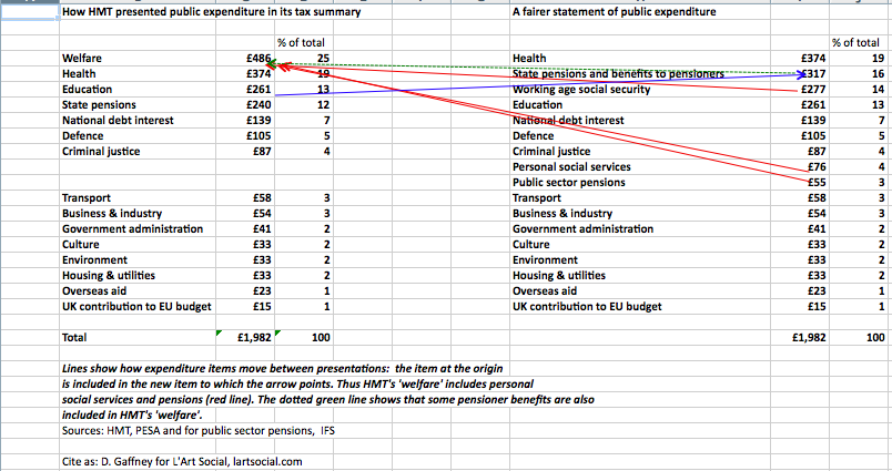 A clearer breakdown of public spending