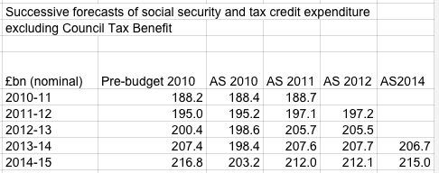Sources: Author's calculations from OBR Economic and fiscal outlook various years. Council tax benefit expenditure based on outturn and forecasts in DWP <i>Benefit expenditure and caseload tables</i> various years.