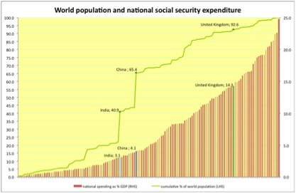 social security expenditure in switzerland Switzerland, or by email  fiscal space, resource mobilization, public expenditures, tax, social security  social security contribution.