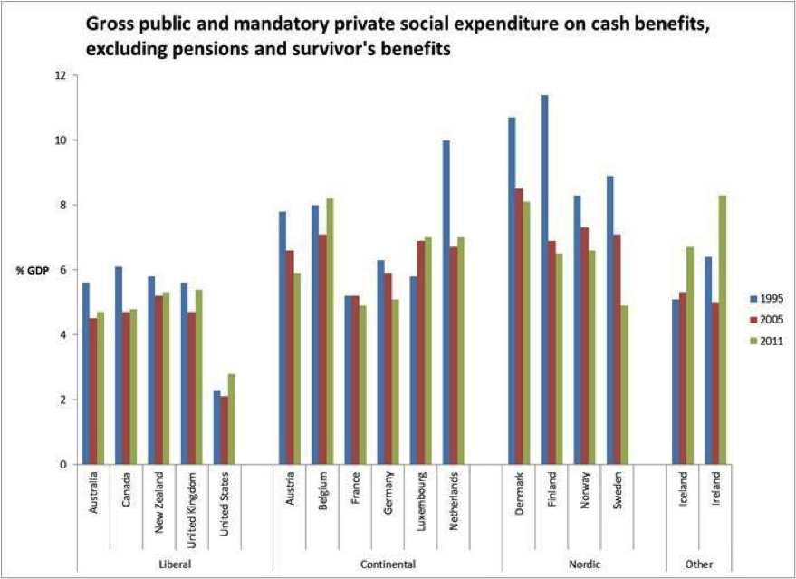 Source: OECD Social Expenditure Database