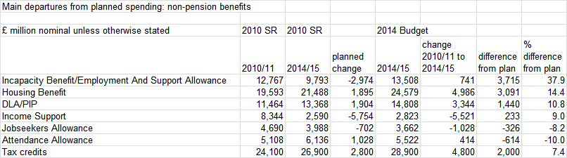 Source: DWP <i>Benefit expenditure and caseload tables</i> various years and (for tax credits) OBR <i>Economic and fiscal outlook</i> various years
