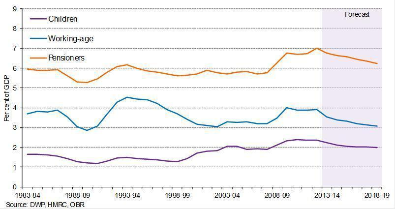 Source: OBR <i>Welfare Trends Report</i> 2014
