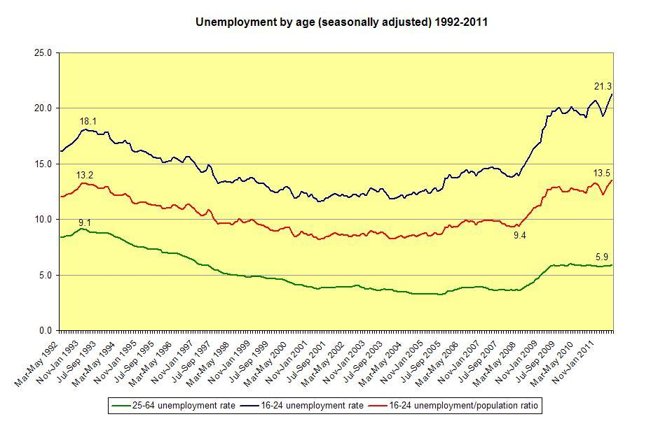 Source: Labour Force Survey (click on chart to see expanded version)